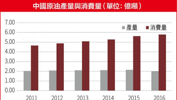 發揮香港優勢拓石油人民幣商機<br/>