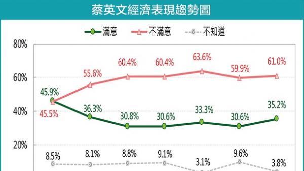 期中成績單 台民眾打多少分?<br/>How many scores will be given to Tsai's mid-term ad...