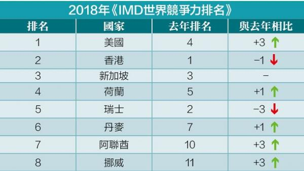 台灣國際競爭力排名九年來最差<br/>Taiwan slips to the worst in global competitiveness r...