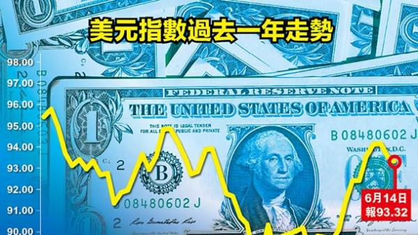 近期美元緣何走強及其影響<br/>Reasons and impact of strong US dollar in recent days...